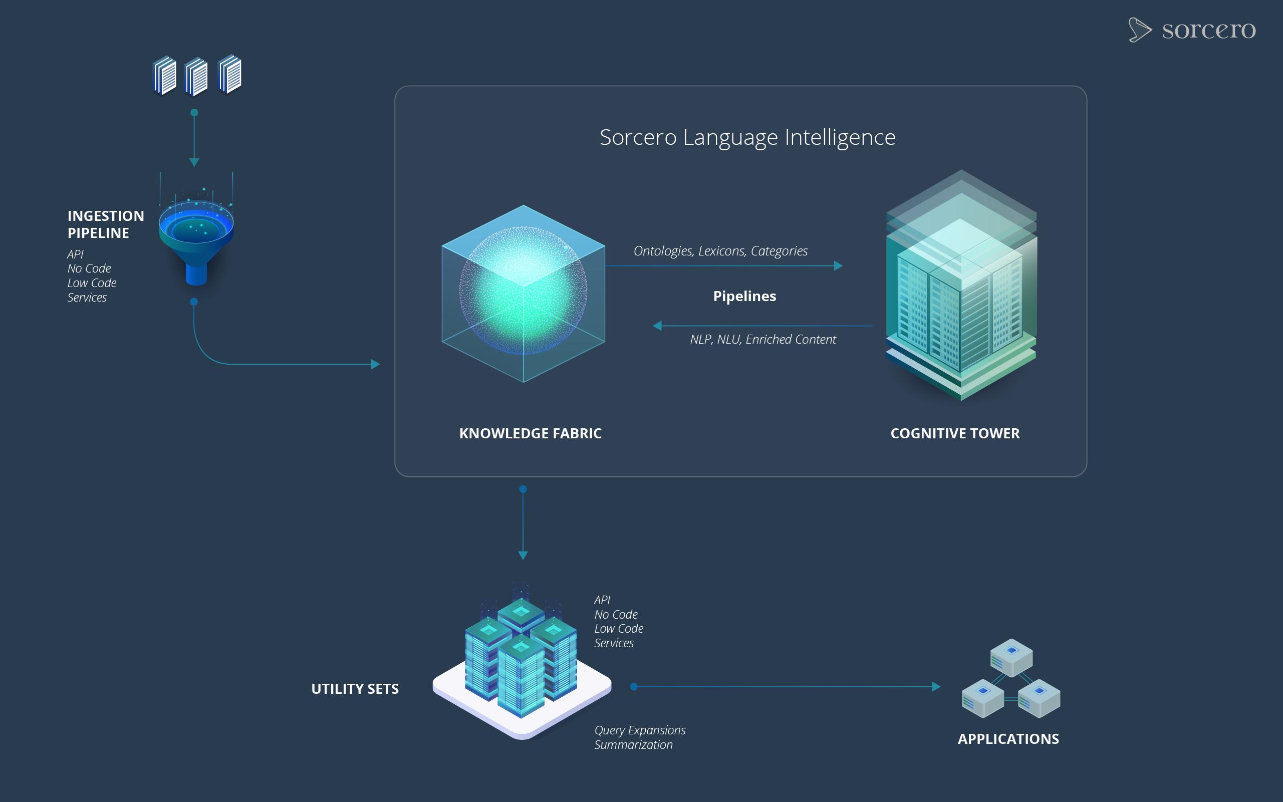 Sorcero Language Intelligence-flat